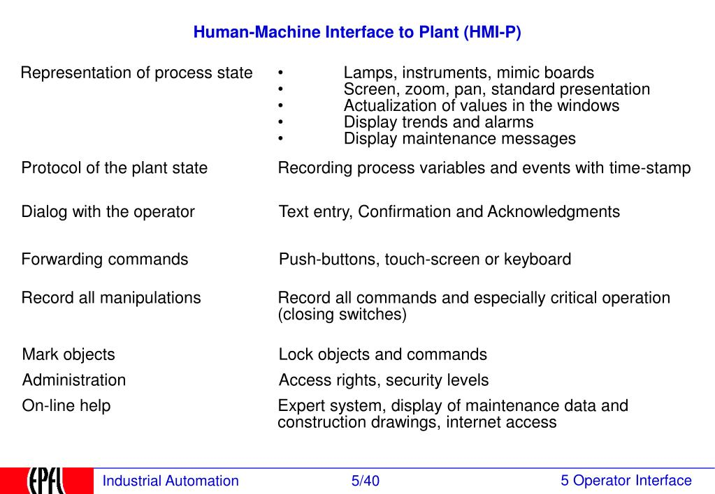 Human-Machine Interface to Plant (HMI-P)