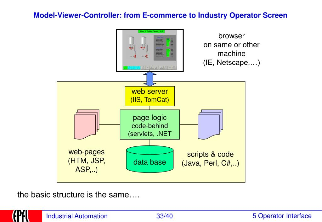 Model-Viewer-Controller: from E-commerce to Industry Operator Screen