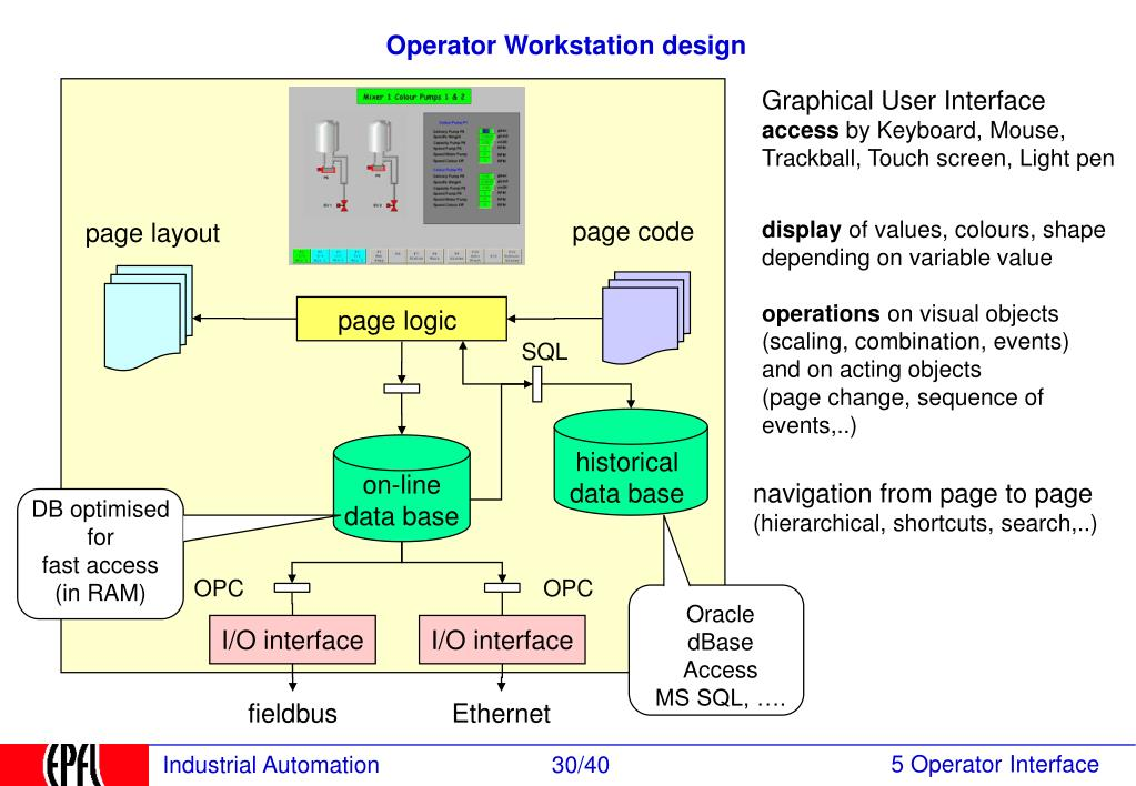 Operator Workstation design