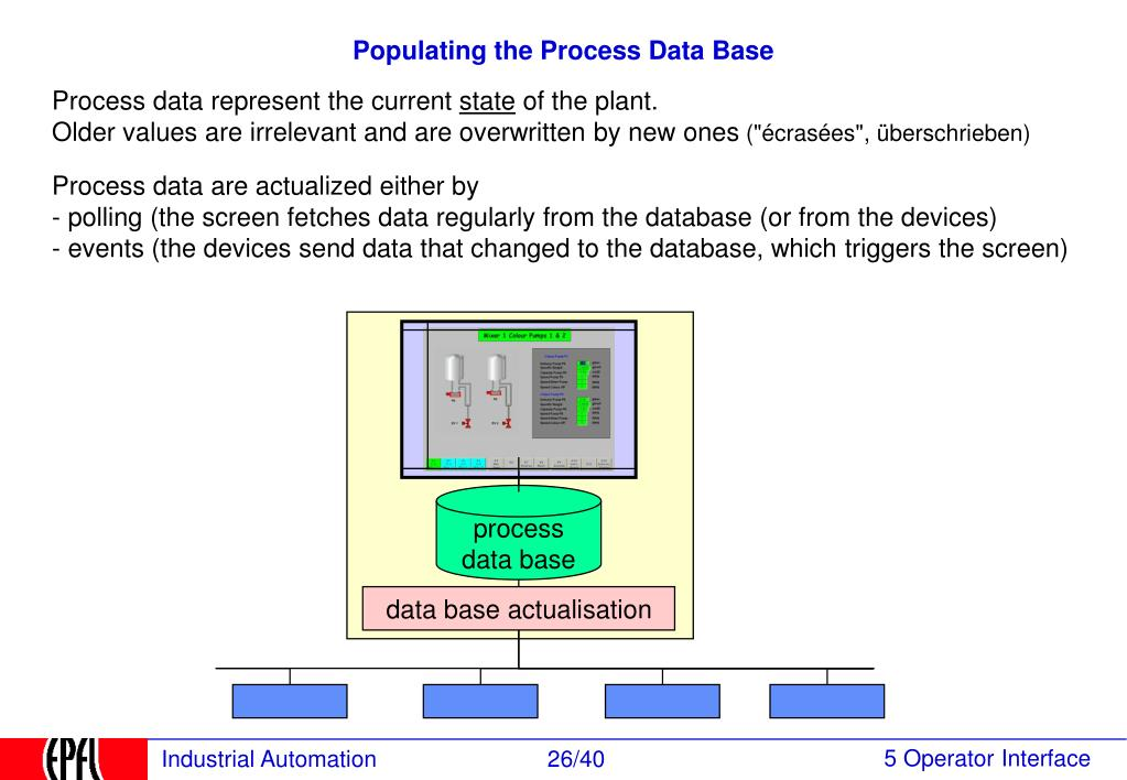 Populating the Process Data Base