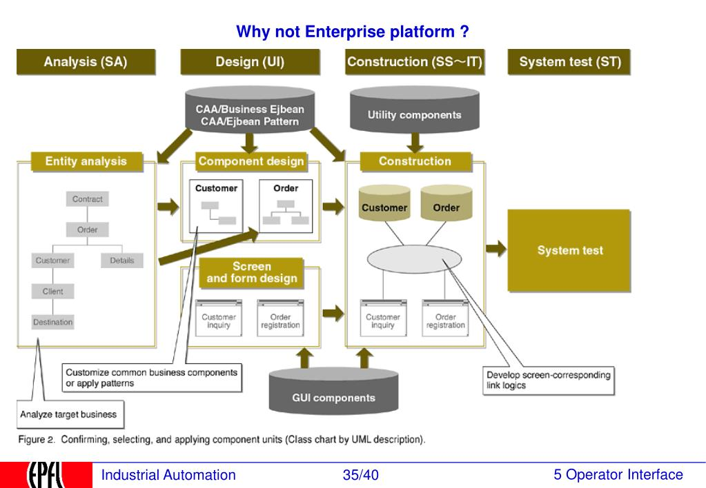 Why not Enterprise platform ?