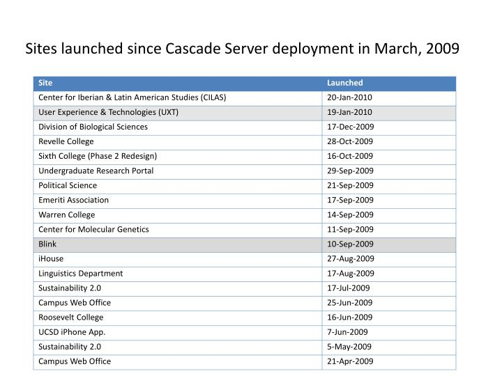 Sites launched since Cascade Server deployment in March, 2009