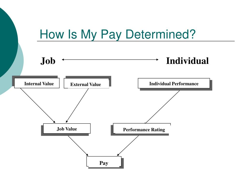 How Is My Pay Determined?