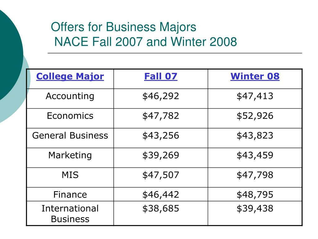 Offers for Business Majors