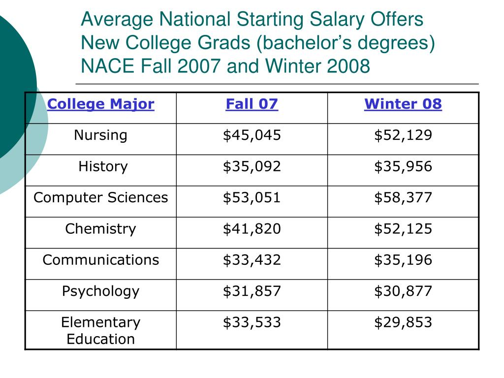 Average National Starting Salary Offers