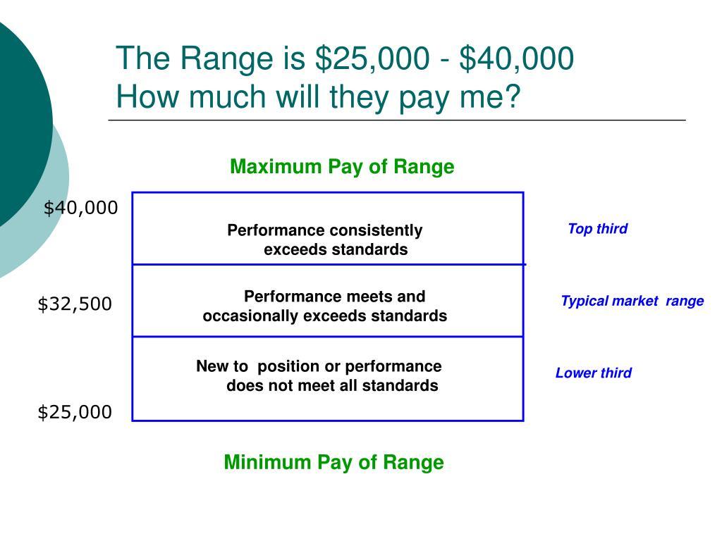 The Range is $25,000 - $40,000