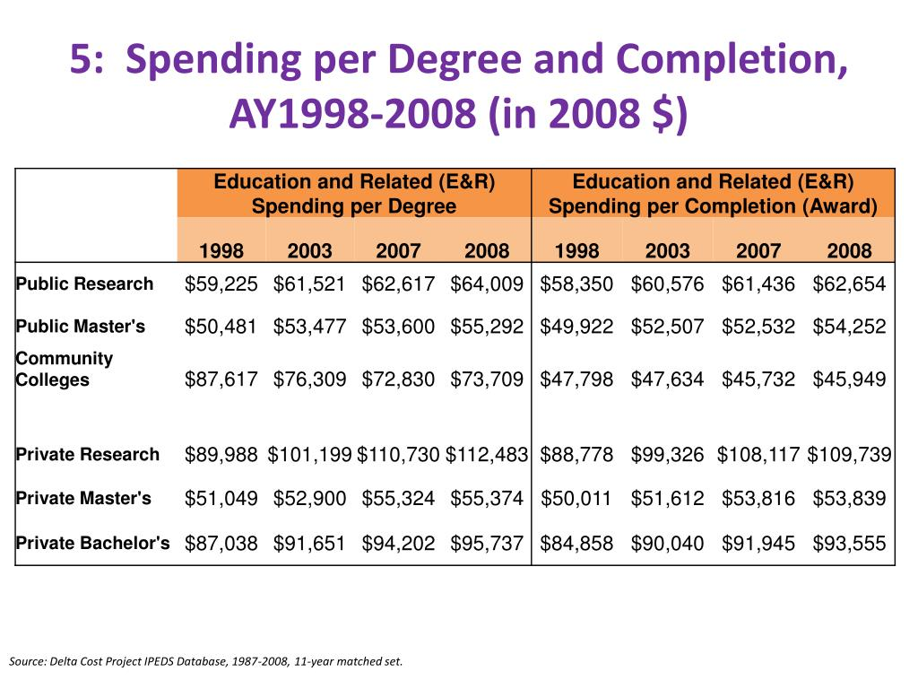 5:  Spending per Degree and Completion, AY1998-2008 (in 2008 $)