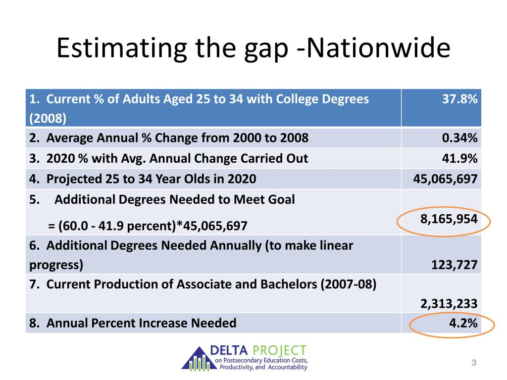 Estimating the gap -Nationwide