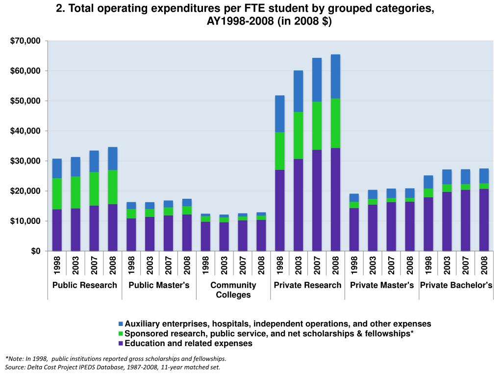 *Note: In 1998,  public institutions reported gross scholarships and fellowships.