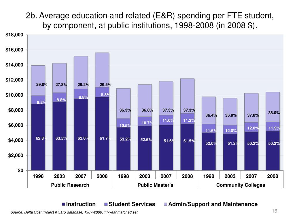 2b. Average education and related (E&R) spending per FTE student, by component, at public institutions, 1998-2008 (in 2008 $).