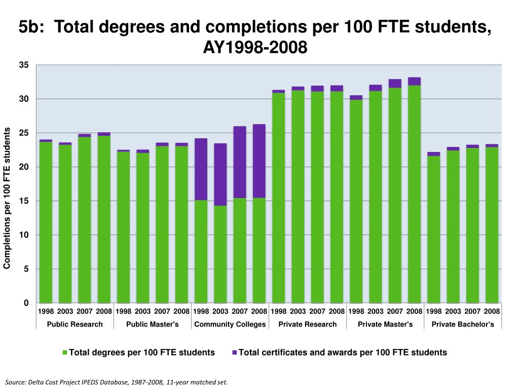 5b:  Total degrees and completions per 100 FTE students, AY1998-2008