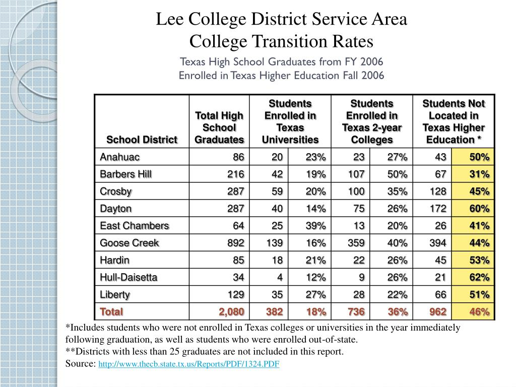 Lee College District Service Area