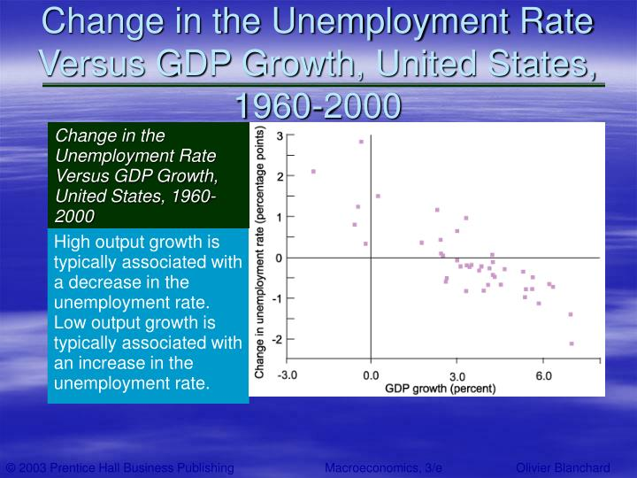 Change in the Unemployment Rate Versus GDP Growth, United States, 1960-2000