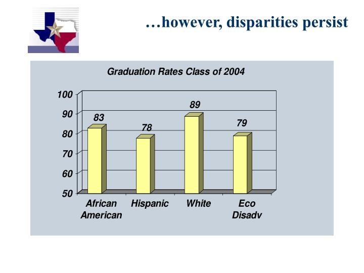 However disparities persist