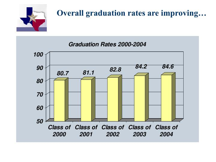 Overall graduation rates are improving