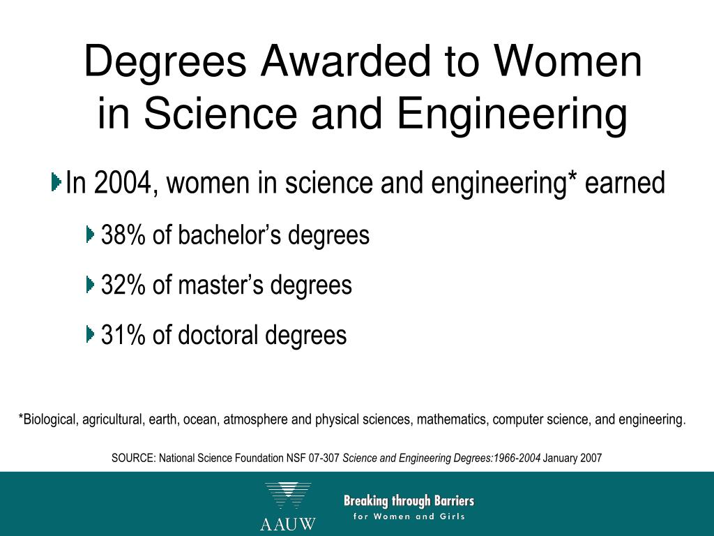Degrees Awarded to Women