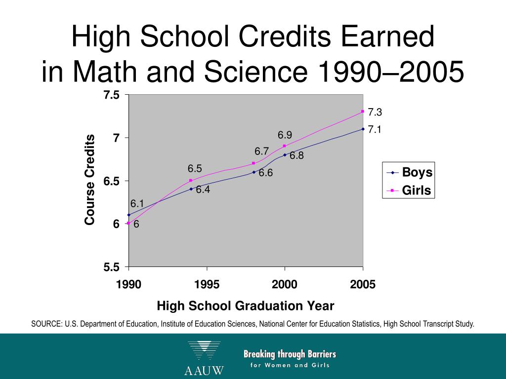 High School Credits Earned