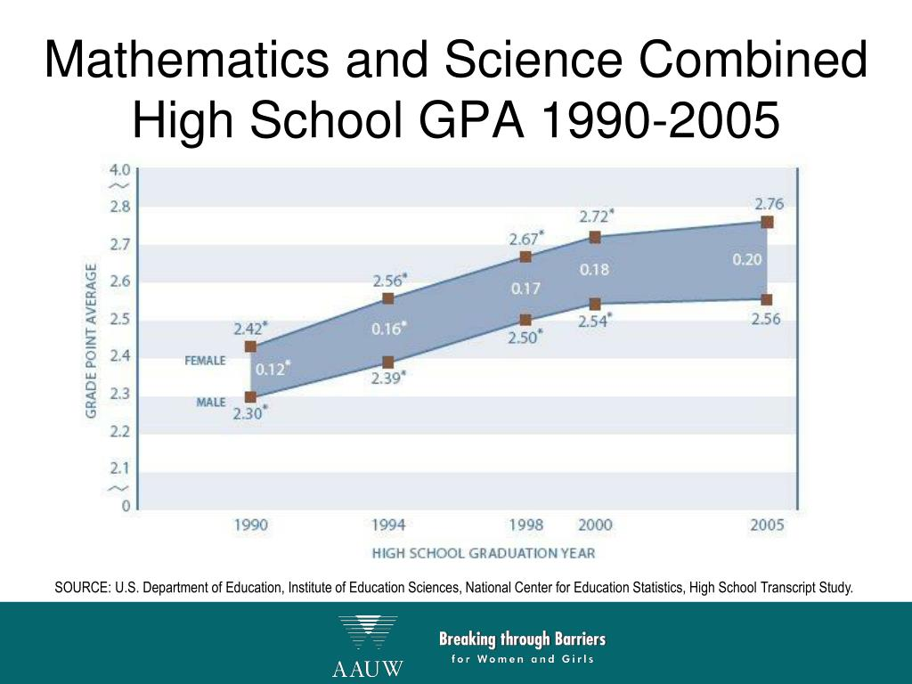 Mathematics and Science Combined High School GPA 1990-2005