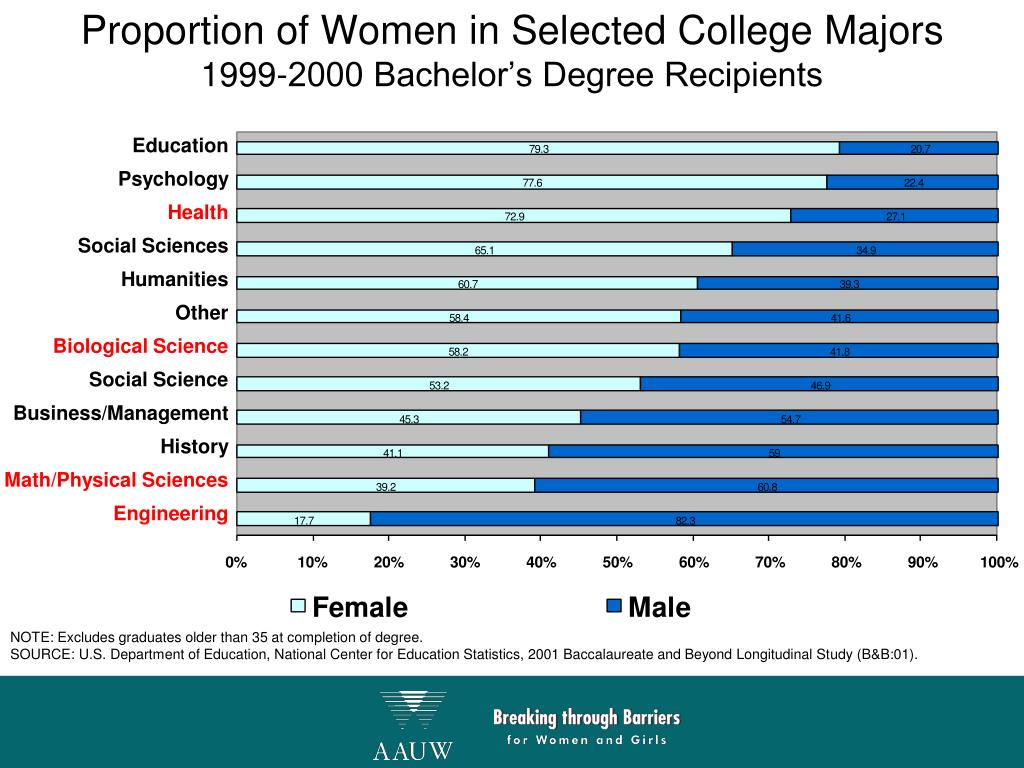 Proportion of Women in Selected College Majors