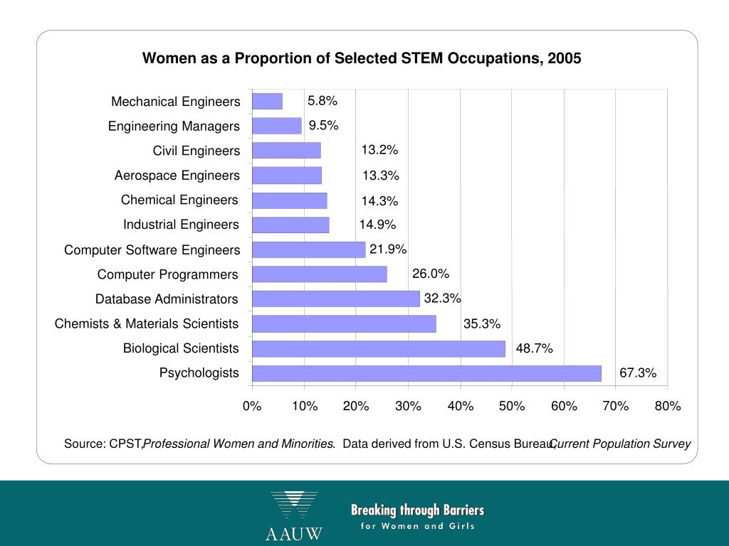 Women as a Proportion of Selected STEM Occupations, 2005