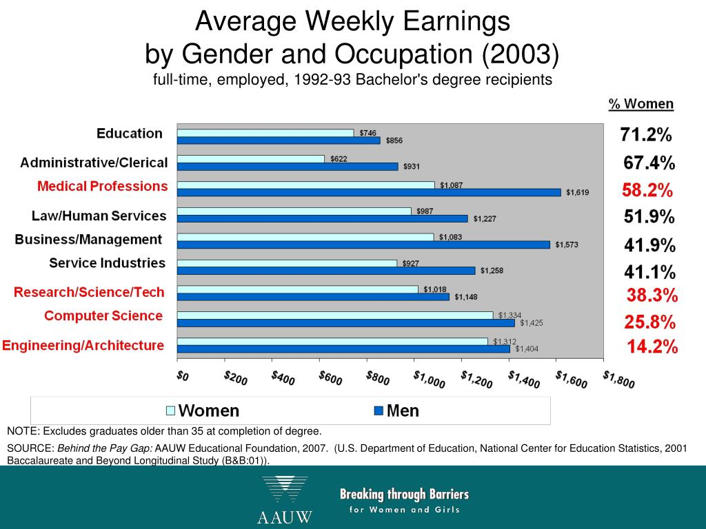 Average Weekly Earnings