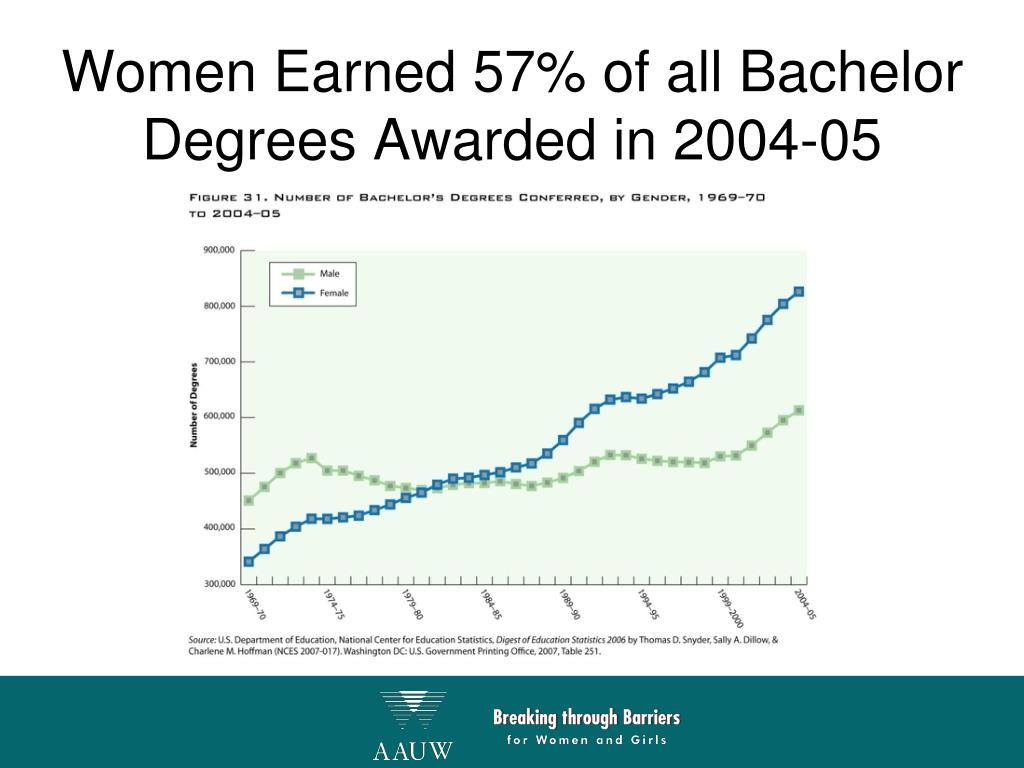 Women Earned 57% of all Bachelor Degrees Awarded in 2004-05