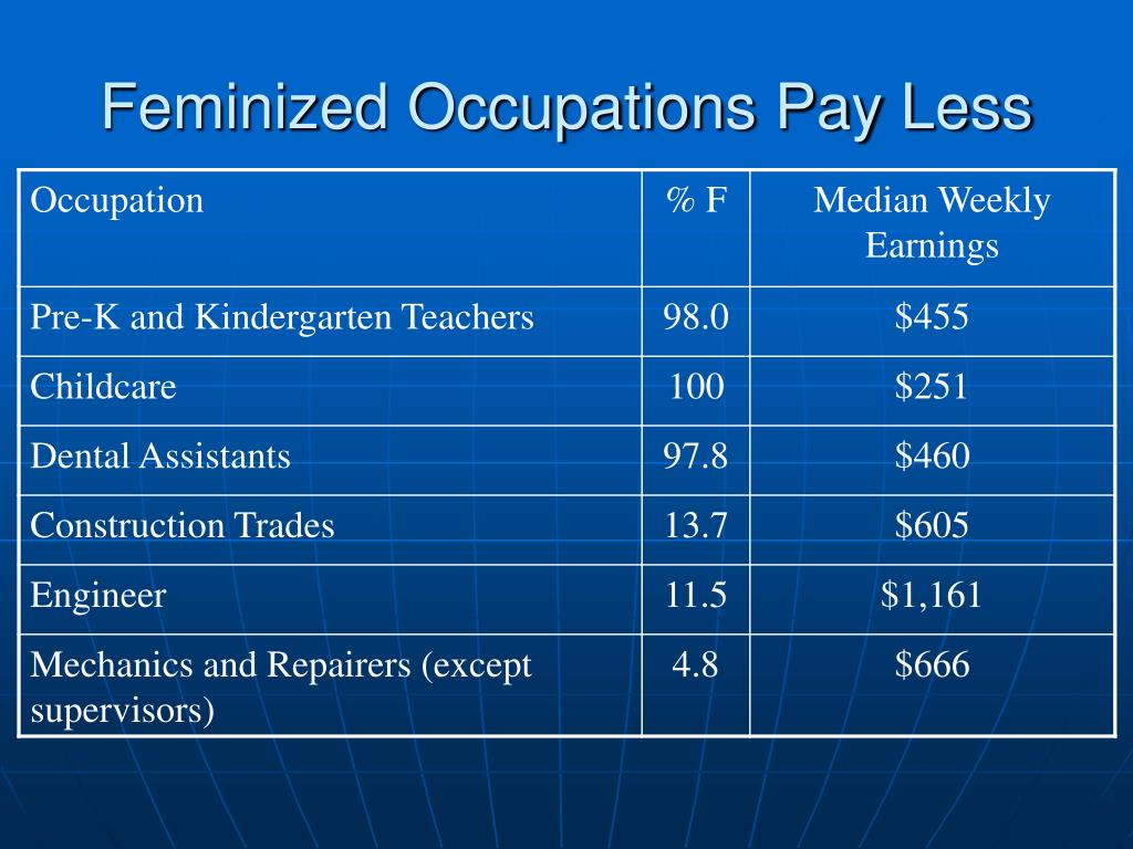 Feminized Occupations Pay Less