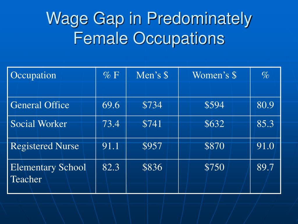 Wage Gap in Predominately Female Occupations