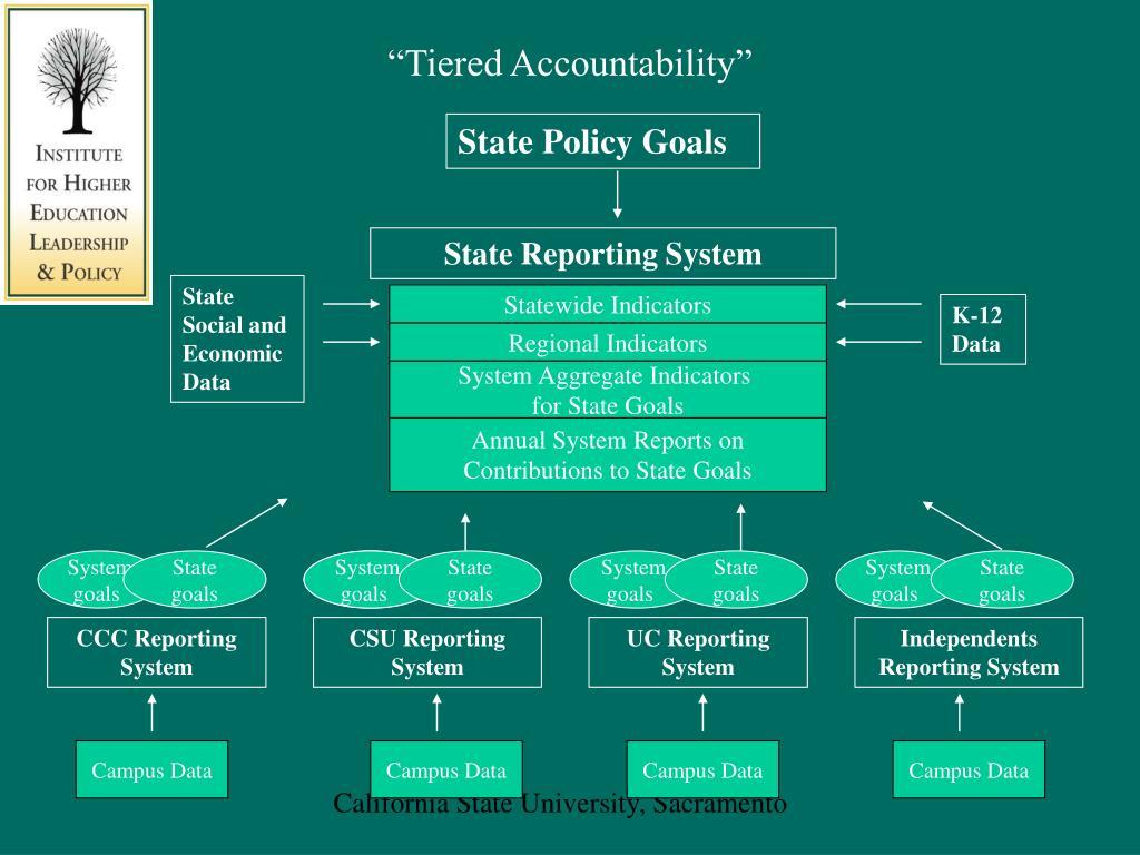 """Tiered Accountability"""