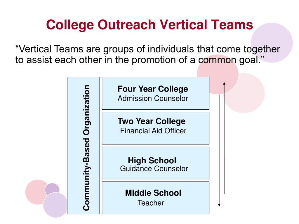 College Outreach Vertical Teams