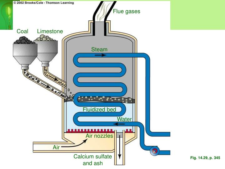 Flue gases