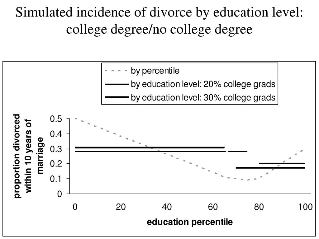 Simulated incidence of divorce by education level: college degree/no college degree