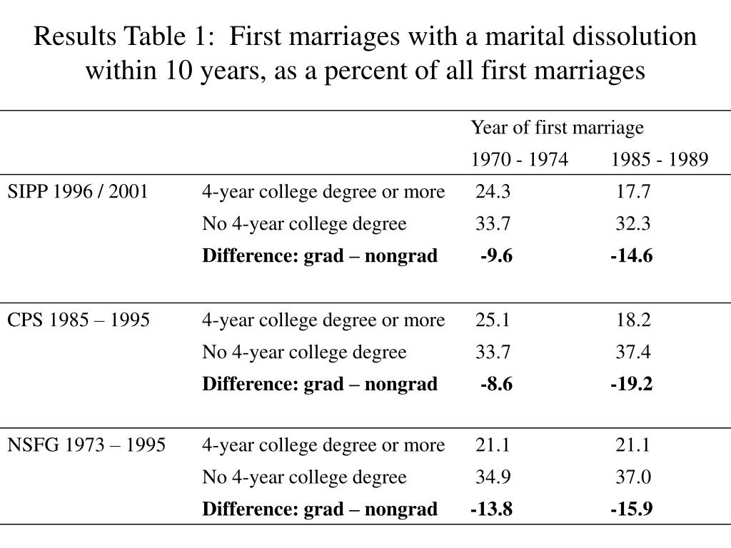 Results Table 1:  First marriages with a marital dissolution