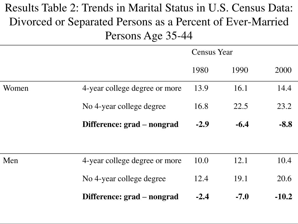 Results Table 2: Trends in Marital Status in U.S. Census Data: