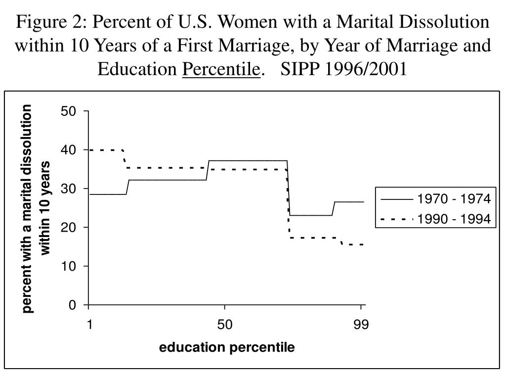 Figure 2: Percent of U.S. Women with a Marital Dissolution within 10 Years of a First Marriage, by Year of Marriage and Education