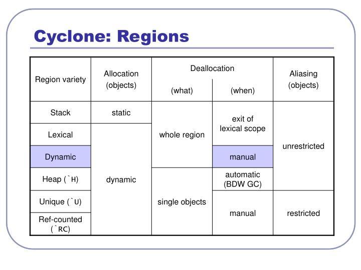 Cyclone: Regions
