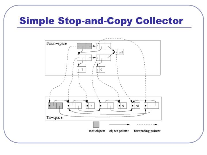 Simple Stop-and-Copy Collector
