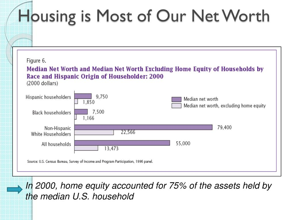 Housing is Most of Our Net Worth