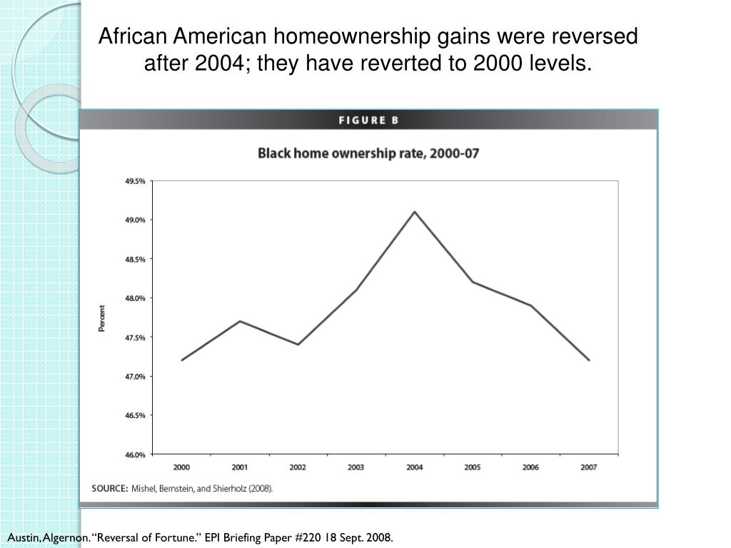 African American homeownership gains were reversed after 2004; they have reverted to 2000 levels.