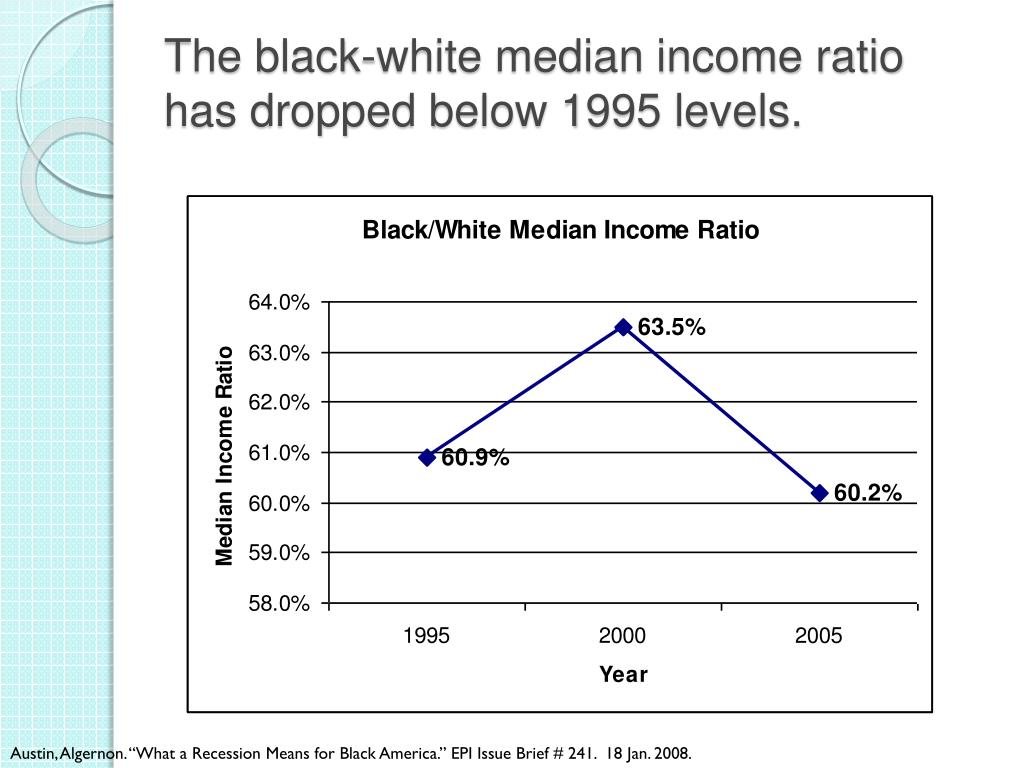 The black-white median income ratio has dropped below 1995 levels.