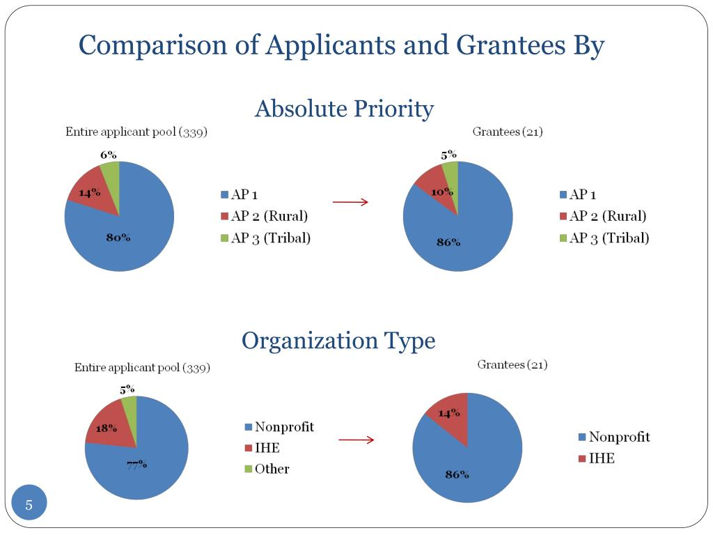 Comparison of Applicants and Grantees By