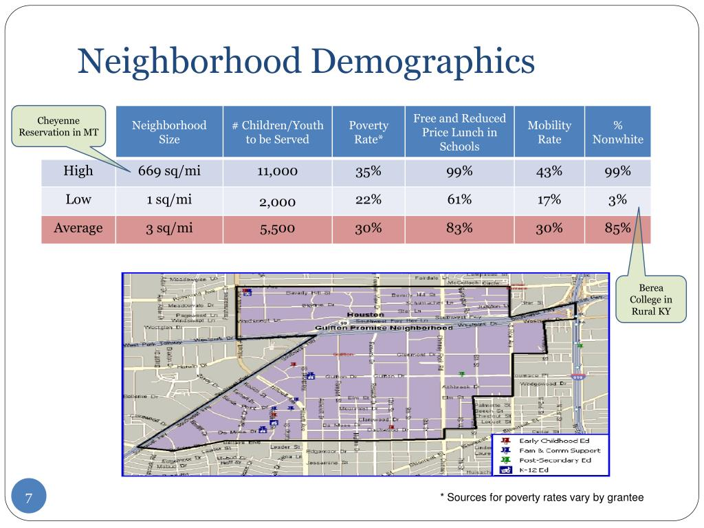 Neighborhood Demographics