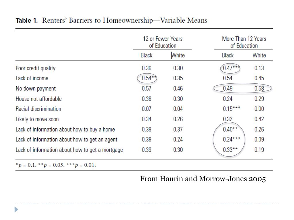 From Haurin and Morrow-Jones 2005