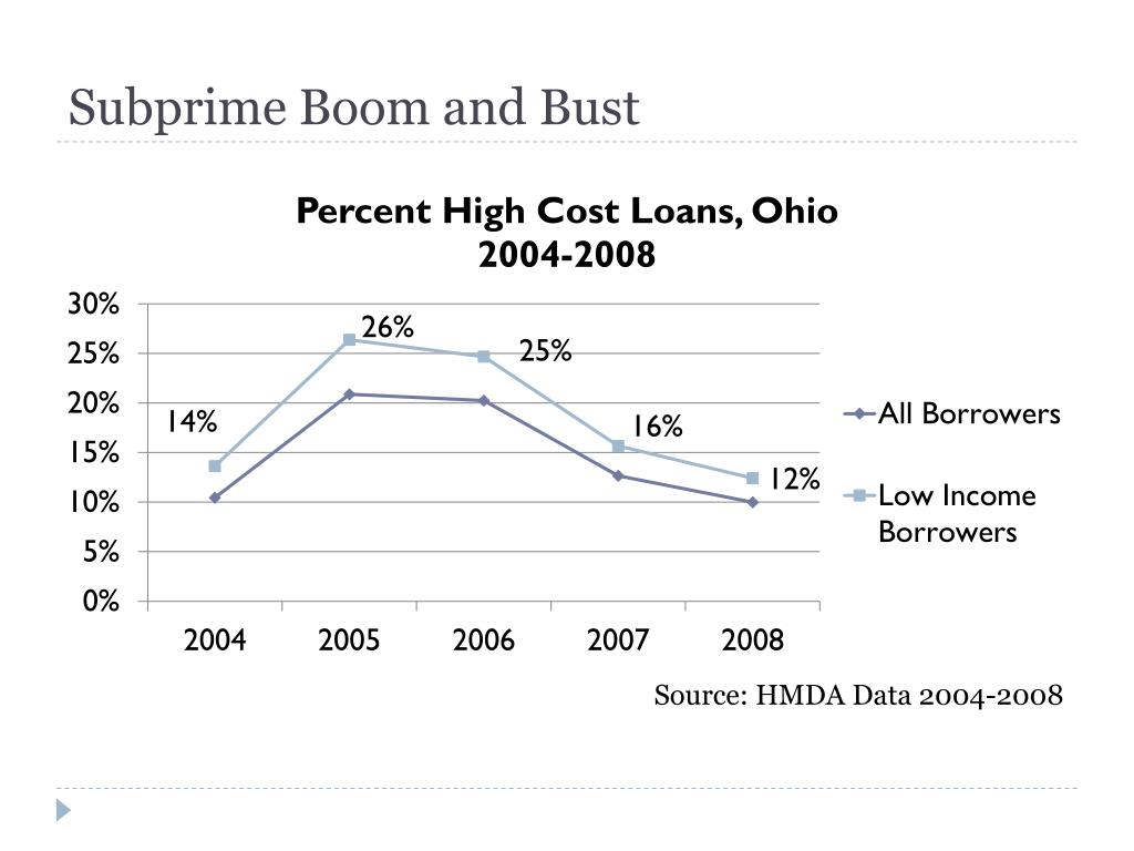 Subprime Boom and Bust