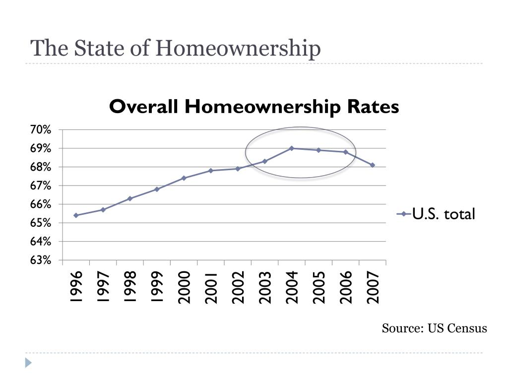The State of Homeownership