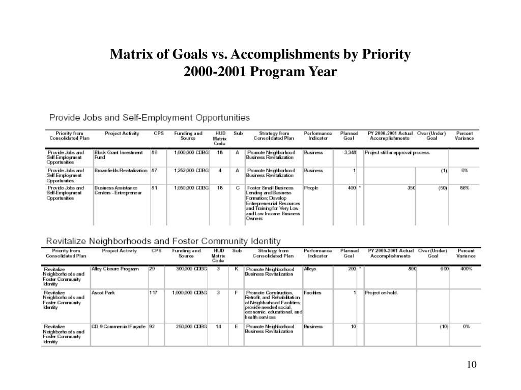 Matrix of Goals vs. Accomplishments by Priority