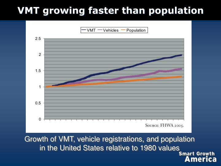 Vmt growing faster than population