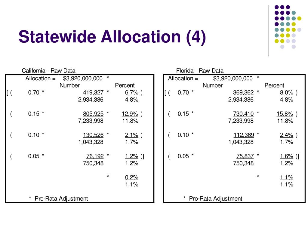 Statewide Allocation (4)