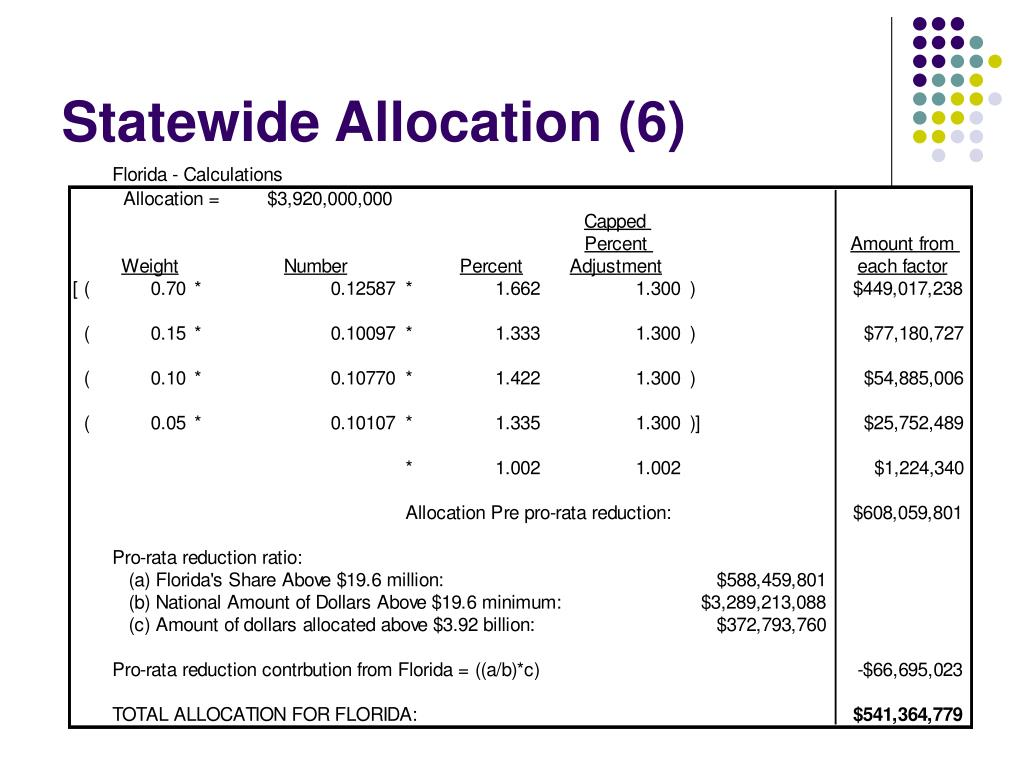 Statewide Allocation (6)
