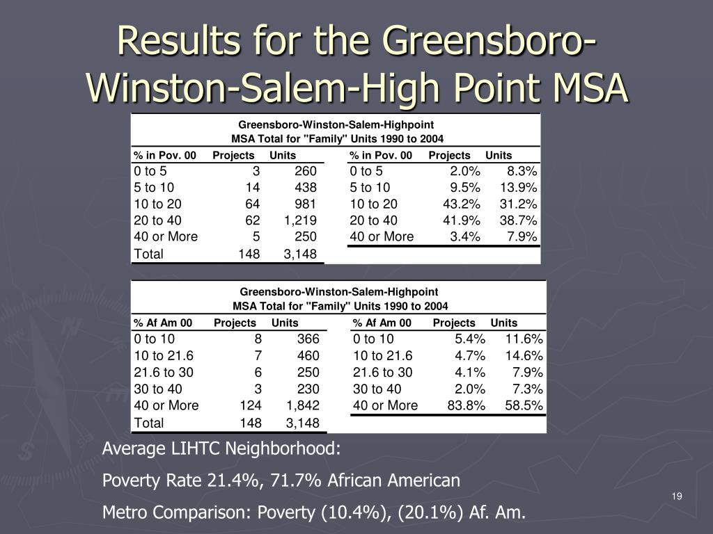Results for the Greensboro-